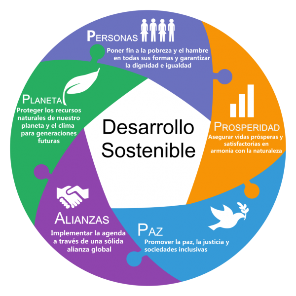 Especialización en Desarrollo Local Sostenible